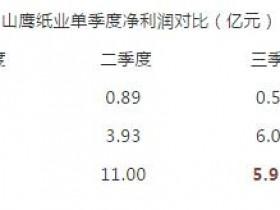 """山鹰纸业前三季度净利润将超2017全年,但是""""凛冬将至""""?"""