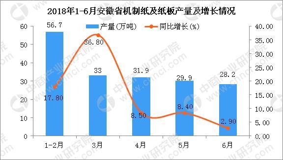 2018年上半年安徽省机制纸及纸板产量及增长情况分析:同比增长10.7%