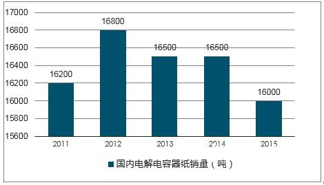 特种纸:2018年中国电气及工业用纸行业的概况及行业市场供求状况分析