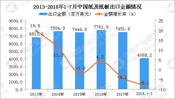 2018年上半年国内纸及纸板出口量为338万吨 同比下降13.7%