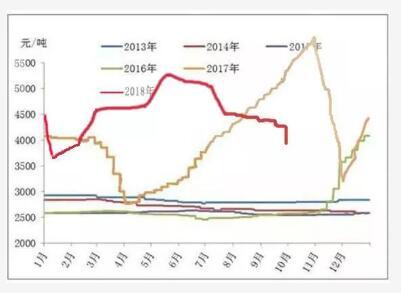 玖龙纸业多纸种大降价,原纸最高降400,后续走势值得期待