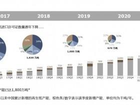 中国再生纸的演变